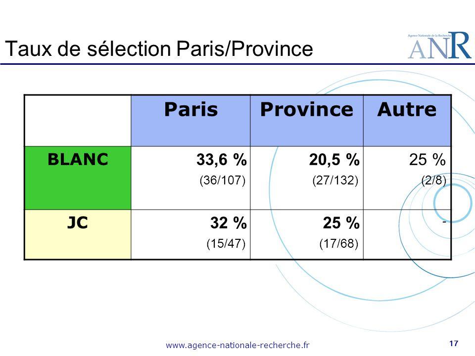 www.agence-nationale-recherche.fr 17 Taux de sélection Paris/Province ParisProvinceAutre BLANC 33,6 % (36/107) 20,5 % (27/132) 25 % (2/8) JC 32 % (15/