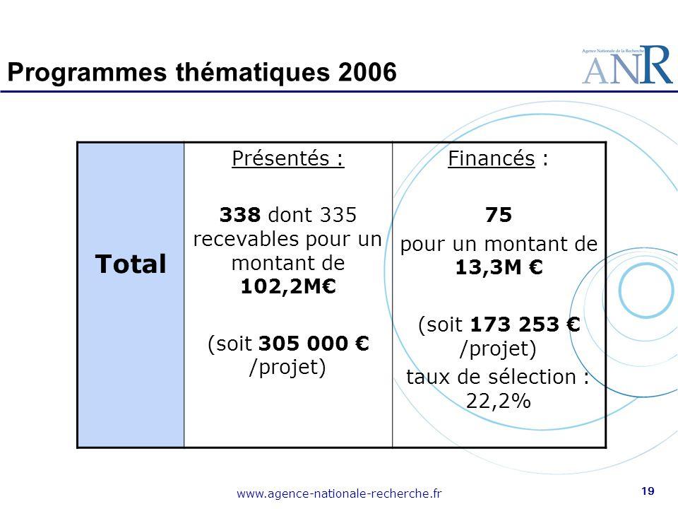 www.agence-nationale-recherche.fr 19 Programmes thématiques 2006 Total Présentés : 338 dont 335 recevables pour un montant de 102,2M€ (soit 305 000 €