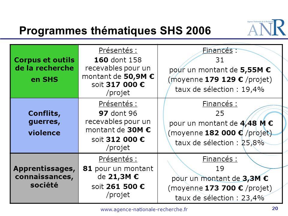 www.agence-nationale-recherche.fr 20 Programmes thématiques SHS 2006 Corpus et outils de la recherche en SHS Présentés : 160 dont 158 recevables pour