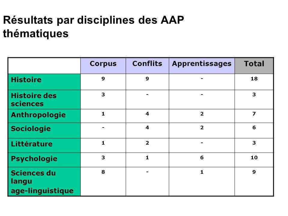 Résultats par disciplines des AAP thématiques CorpusConflitsApprentissages Total Histoire 99-18 Histoire des sciences 3--3 Anthropologie 1427 Sociolog