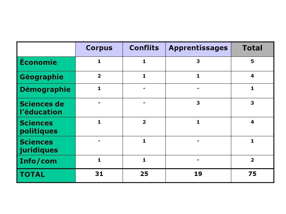 CorpusConflitsApprentissages Total Économie 1135 Géographie 2114 Démographie 1--1 Sciences de l'éducation --33 Sciences politiques 1214 Sciences jurid