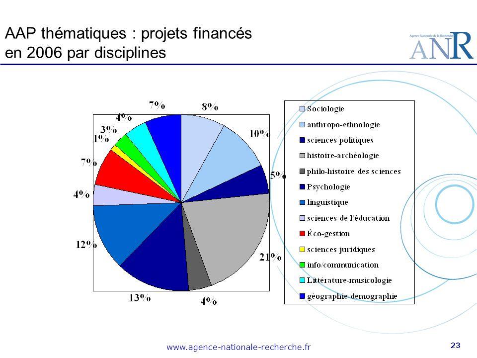 www.agence-nationale-recherche.fr 23 AAP thématiques : projets financés en 2006 par disciplines