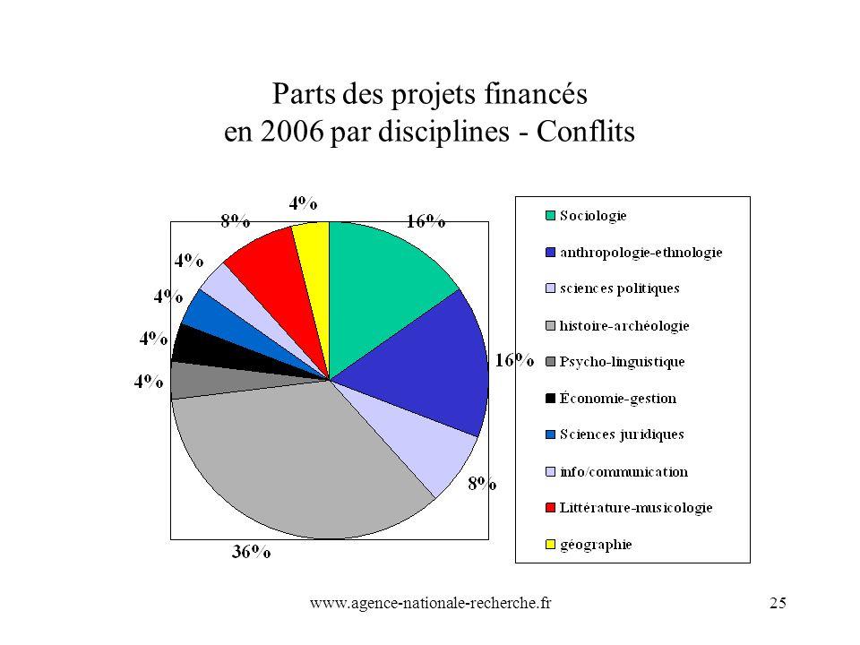 www.agence-nationale-recherche.fr25 Parts des projets financés en 2006 par disciplines - Conflits