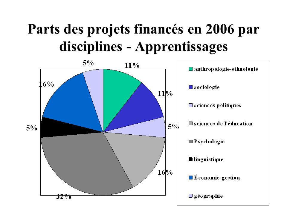 Parts des projets financés en 2006 par disciplines - Apprentissages