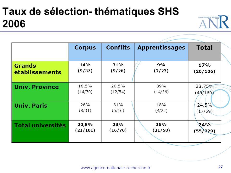 www.agence-nationale-recherche.fr 27 Taux de sélection- thématiques SHS 2006 CorpusConflitsApprentissages Total Grands établissements 14% (9/57) 31% (
