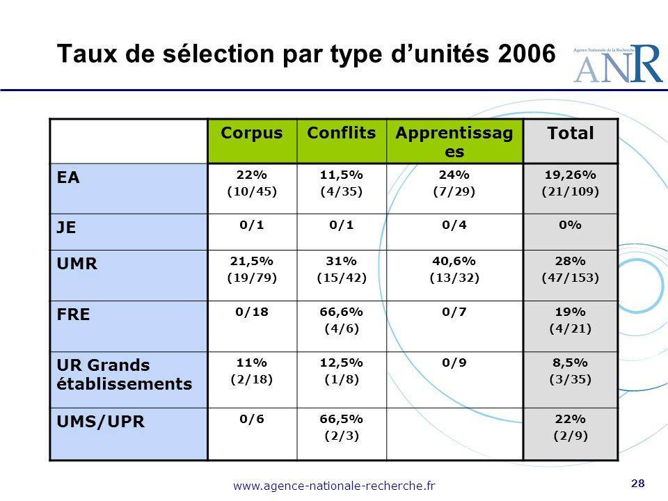www.agence-nationale-recherche.fr 28 Taux de sélection par type d'unités 2006 CorpusConflitsApprentissag es Total EA 22% (10/45) 11,5% (4/35) 24% (7/2