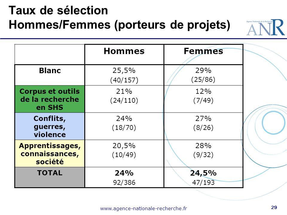 www.agence-nationale-recherche.fr 29 Taux de sélection Hommes/Femmes (porteurs de projets) HommesFemmes Blanc 25,5% (40/157 ) 29% (25/86) Corpus et ou