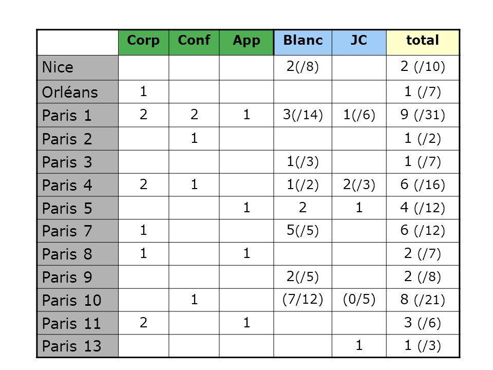 CorpConfAppBlancJCtotal Nice 2 (/8) 2 (/10) Orléans 11 (/7) Paris 1 2213 (/14) 1 (/6) 9 (/31) Paris 2 11 (/2) Paris 3 1 (/3) 1 (/7) Paris 4 211 (/2) 2