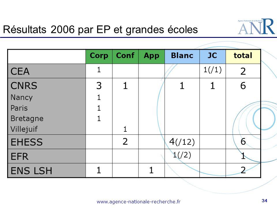 www.agence-nationale-recherche.fr 34 Résultats 2006 par EP et grandes écoles CorpConfAppBlancJCtotal CEA 11(/1) 2 CNRS Nancy Paris Bretagne Villejuif