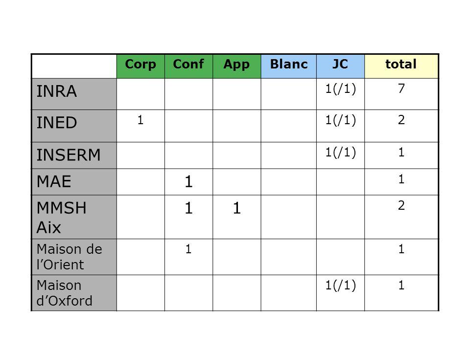 CorpConfAppBlancJCtotal INRA 1(/1)7 INED 11(/1)2 INSERM 1(/1)1 MAE1 1 MMSH Aix 11 2 Maison de l'Orient 11 Maison d'Oxford 1(/1)1