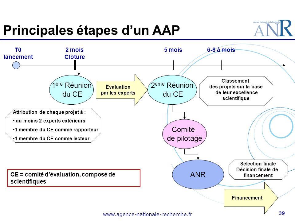 www.agence-nationale-recherche.fr 39 Principales étapes d'un AAP T0 lancement 2 mois Clôture Attribution de chaque projet à : au moins 2 experts extér