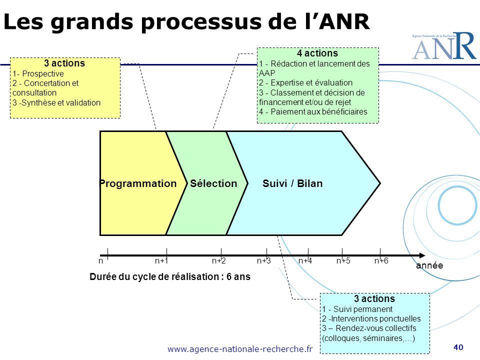 www.agence-nationale-recherche.fr 40 Les grands processus de l'ANR Suivi / Bilan 3 actions 1- Prospective 2 - Concertation et consultation 3 -Synthèse