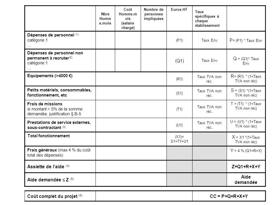 Nbre Homm e.mois Coût Homme.m ois (salaire chargé) Nombre de personnes impliquées Euros HT Taux spécifiques à chaque établissement Dépenses de personn