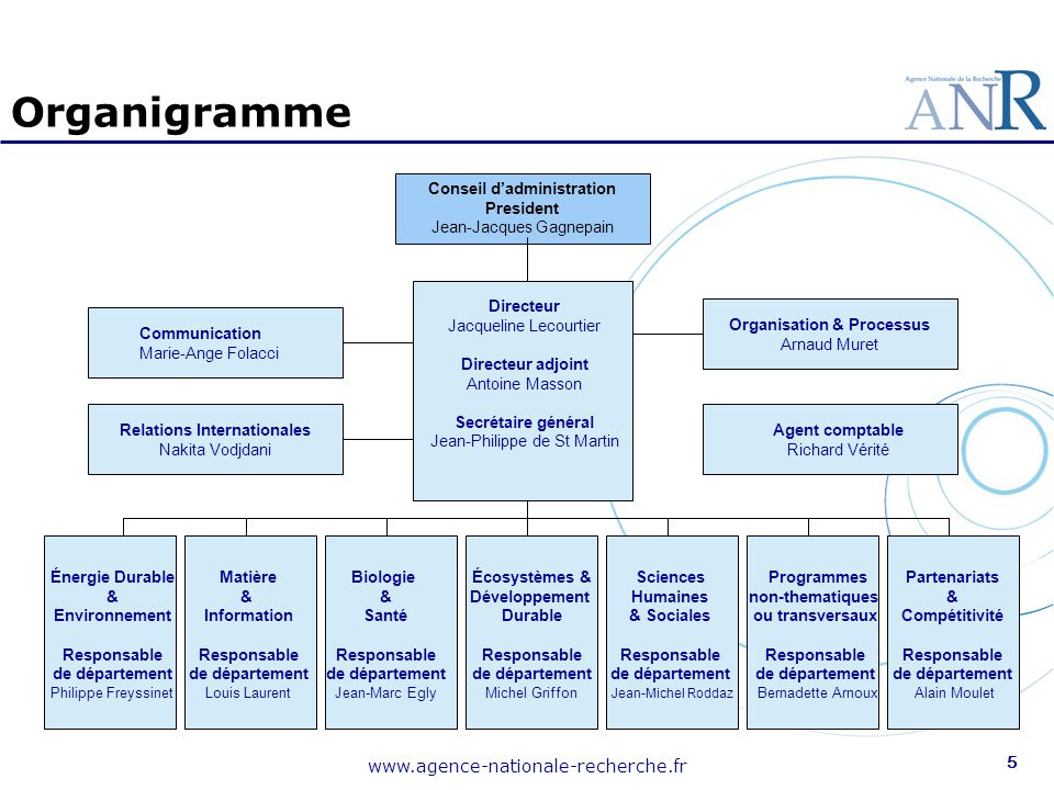 www.agence-nationale-recherche.fr 5 Conseil d'administration President Jean-Jacques Gagnepain Directeur Jacqueline Lecourtier Directeur adjoint Antoin