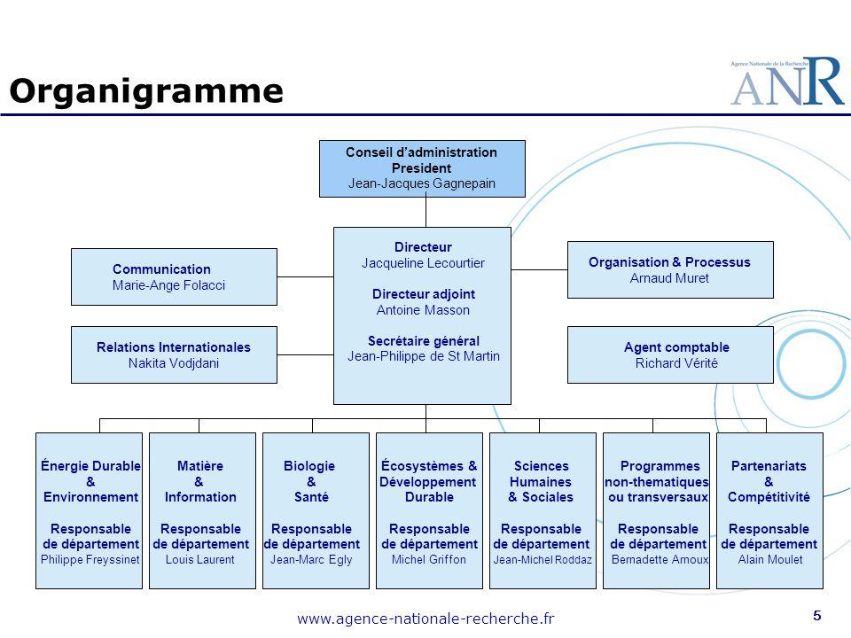 Parts des projets financés en 2006 par disciplines - Apprentissages