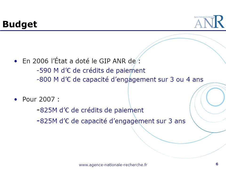 www.agence-nationale-recherche.fr 6 Budget En 2006 l'État a doté le GIP ANR de : -590 M d'€ de crédits de paiement -800 M d'€ de capacité d'engagement