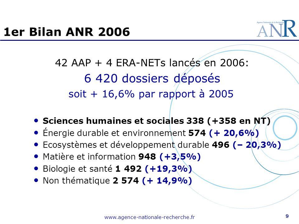 www.agence-nationale-recherche.fr 10 Bilan 2006 SHS Nombre total de dossiers déposés : 696 AAP thématiques : 338 AAP non-thématiques : 358 (dont 243 au programme Blanc et 115 au programme « Jeunes chercheuses et jeunes chercheurs »