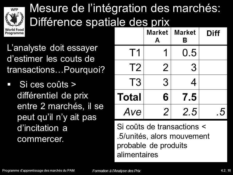 Mesure de l'intégration des marchés: Différence spatiale des prix Market A Market B Diff T110.5 T223 T334 Total67.5 Ave22.5.5 Si coûts de transactions <.5/unités, alors mouvement probable de produits alimentaires L'analyste doit essayer d'estimer les couts de transactions…Pourquoi.