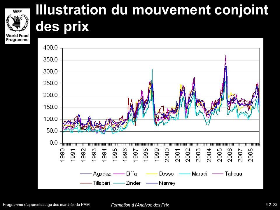 Illustration du mouvement conjoint des prix Programme d apprentissage des marchés du PAM4.2.