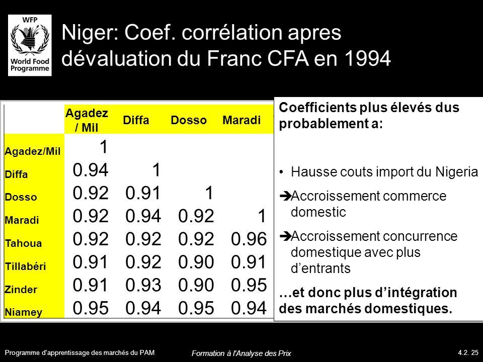 Niger: Coef.