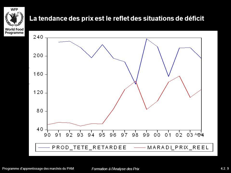 La tendance des prix est le reflet des situations de déficit Prix réel du millet et production par tête Année Programme d apprentissage des marchés du PAM4.2.