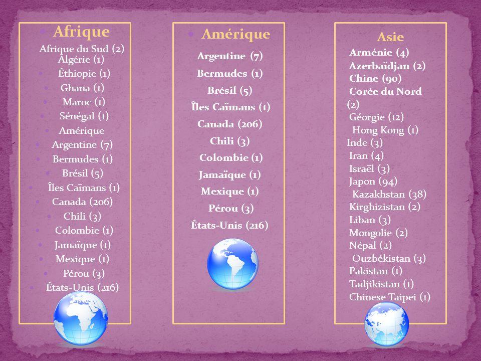 Afrique Afrique du Sud (2) Algérie (1) Éthiopie (1) Ghana (1) Maroc (1) Sénégal (1) Amérique Argentine (7) Bermudes (1) Brésil (5) Îles Caïmans (1) Canada (206) Chili (3) Colombie (1) Jamaïque (1) Mexique (1) Pérou (3) États-Unis (216) Amérique Argentine (7) Bermudes (1) Brésil (5) Îles Caïmans (1) Canada (206) Chili (3) Colombie (1) Jamaïque (1) Mexique (1) Pérou (3) États-Unis (216) Asie Arménie (4) Azerbaïdjan (2) Chine (90) Corée du Nord (2) Géorgie (12) Hong Kong (1) Inde (3) Iran (4) Israël (3) Japon (94) Kazakhstan (38) Kirghizistan (2) Liban (3) Mongolie (2) Népal (2) Ouzbékistan (3) Pakistan (1) Tadjikistan (1) Chinese Taipei (1)