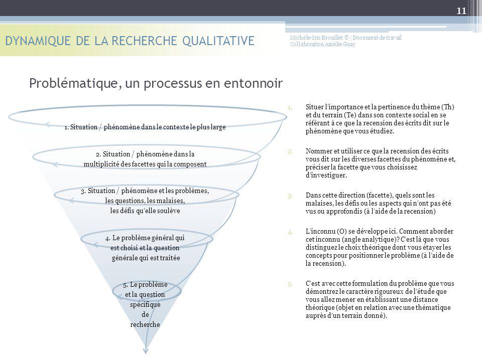 Problématique, un processus en entonnoir DYNAMIQUE DE LA RECHERCHE QUALITATIVE 1.Situer l'importance et la pertinence du thème (Th) et du terrain (Te)