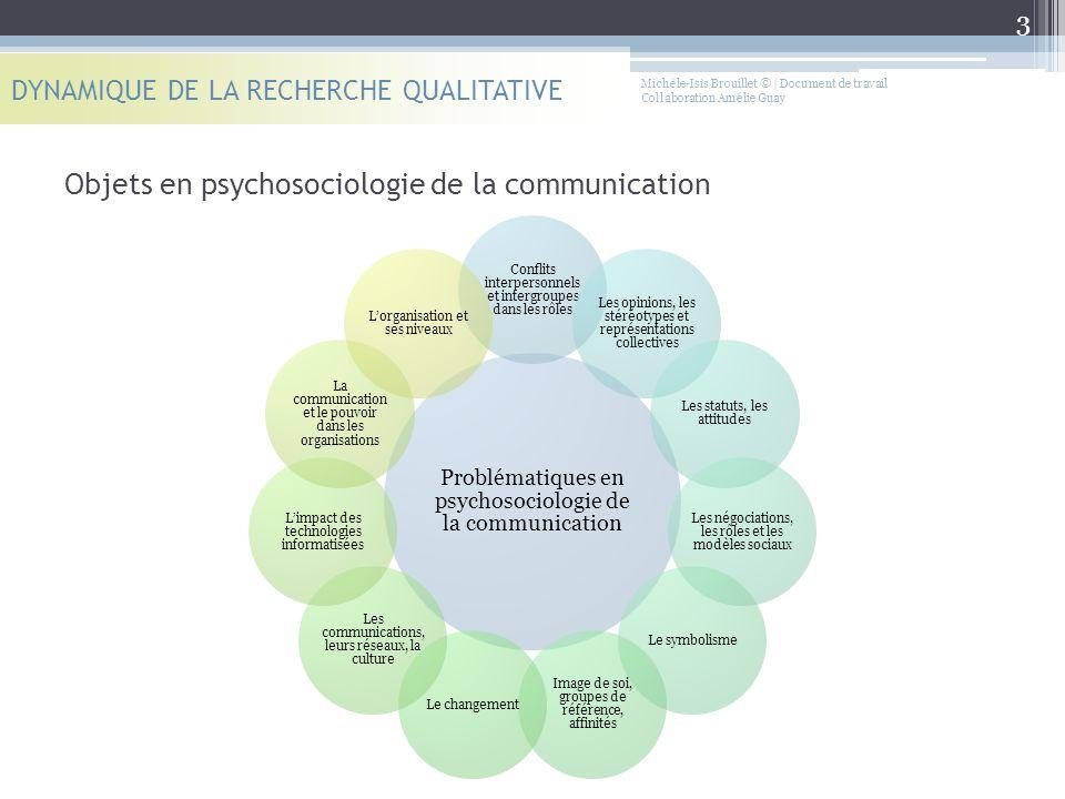 Michèle-Isis Brouillet © | Document de travail Collaboration Amélie Guay Objets en psychosociologie de la communication DYNAMIQUE DE LA RECHERCHE QUAL