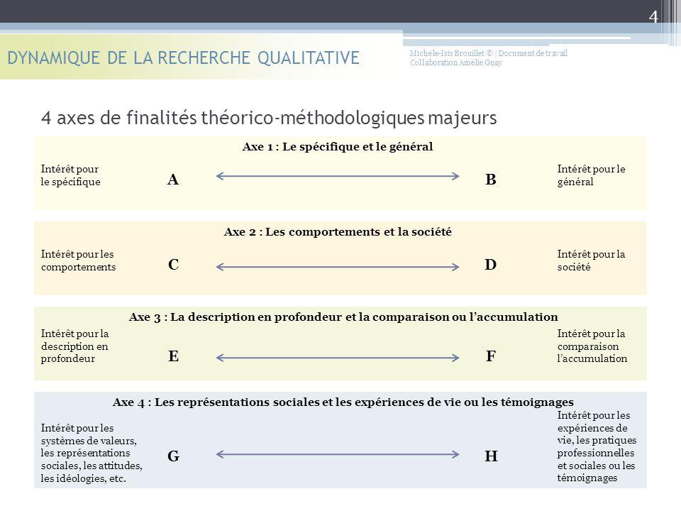 Michèle-Isis Brouillet © | Document de travail Collaboration Amélie Guay 4 axes de finalités théorico-méthodologiques majeurs DYNAMIQUE DE LA RECHERCH