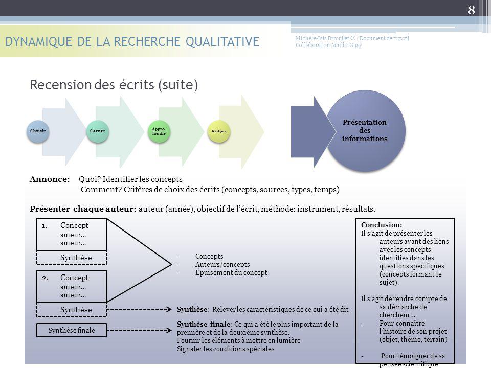 Recension des écrits (Guide des informations nécessaires pour spécifier ma relecture, selon Brouillet, inspiré de Fortin et al.