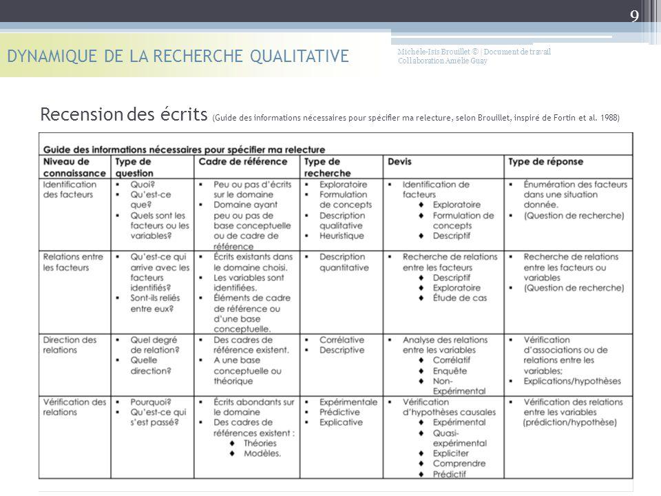 Recension des écrits (Guide des informations nécessaires pour spécifier ma relecture, selon Brouillet, inspiré de Fortin et al. 1988) DYNAMIQUE DE LA