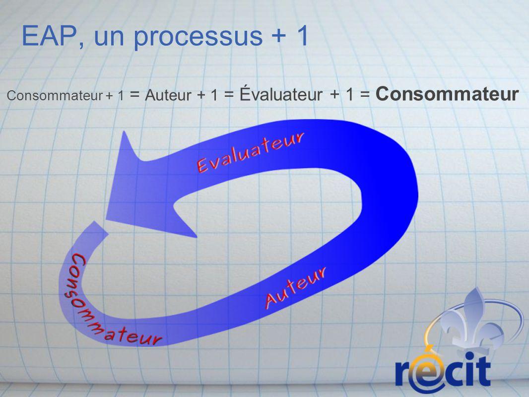 EAP, un processus + 1 Consommateur + 1 = Auteur + 1 = Évaluateur + 1 = Consommateur