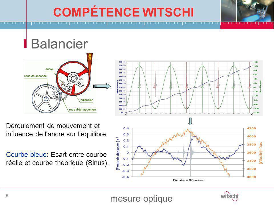 COMPÉTENCE WITSCHI mesure optique 6 Balancier Déroulement de mouvement et influence de l'ancre sur l'équilibre. Courbe bleue: Ecart entre courbe réell