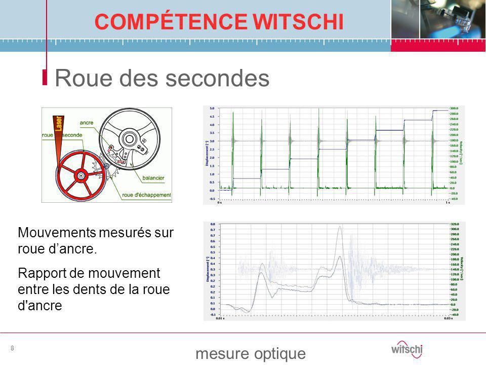 COMPÉTENCE WITSCHI mesure optique 8 Roue des secondes Mouvements mesurés sur roue d'ancre. Rapport de mouvement entre les dents de la roue d'ancre