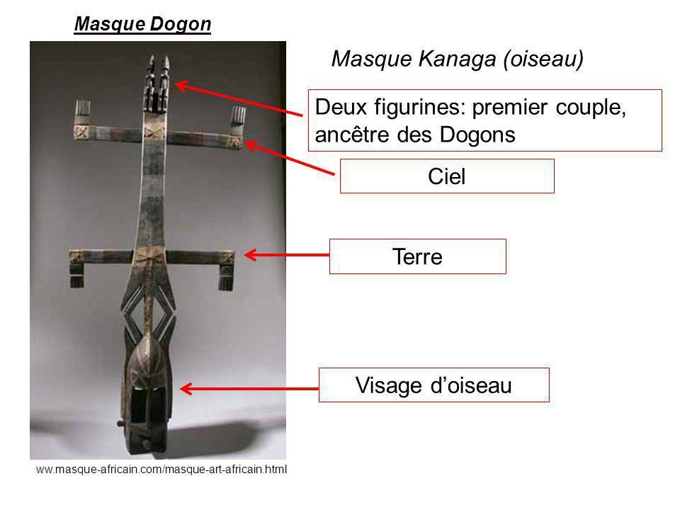 ww.masque-africain.com/masque-art-africain.html Masque Dogon Masque Kanaga (oiseau) Deux figurines: premier couple, ancêtre des Dogons Ciel Terre Visa