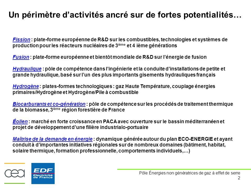 Pôle Énergies non génératrices de gaz à effet de serre 2 Fission : plate-forme européenne de R&D sur les combustibles, technologies et systèmes de production pour les réacteurs nucléaires de 3 ième et 4 ième générations Fusion : plate-forme européenne et bientôt mondiale de R&D sur l'énergie de fusion Hydraulique : pôle de compétence dans l'ingénierie et la conduite d'installations de petite et grande hydraulique, basé sur l'un des plus importants gisements hydrauliques français Hydrogène : plates-formes technologiques : gaz Haute Température, couplage énergies primaires/Hydrogène et Hydrogène/Pile à combustible Biocarburants et co-génération : pôle de compétence sur les procédés de traitement thermique de la biomasse, 3 ième région forestière de France Éolien : marché en forte croissance en PACA avec ouverture sur le bassin méditerranéen et projet de développement d'une filière industrialo-portuaire Maîtrise de la demande en énergie : dynamique générée autour du plan ECO-ENERGIE et ayant conduit à d'importantes initiatives régionales sur de nombreux domaines (bâtiment, habitat, solaire thermique, formation professionnelle, comportements individuels,…) Un périmètre d'activités ancré sur de fortes potentialités…