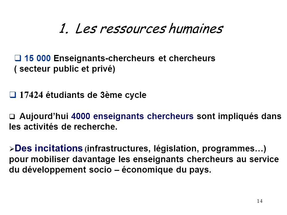 14  17424 étudiants de 3ème cycle  Aujourd'hui 4000 enseignants chercheurs sont impliqués dans les activités de recherche.  Des incitations ( infra