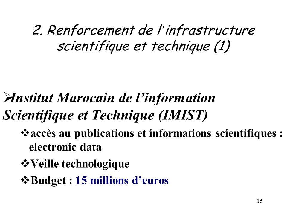 15 2. Renforcement de l ' infrastructure scientifique et technique (1)  Institut Marocain de l'information Scientifique et Technique (IMIST)  accès
