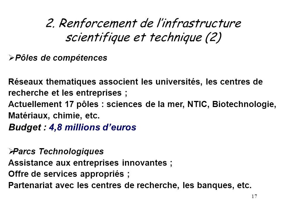 17  Pôles de compétences Réseaux thematiques associent les universités, les centres de recherche et les entreprises ; Actuellement 17 pôles : science