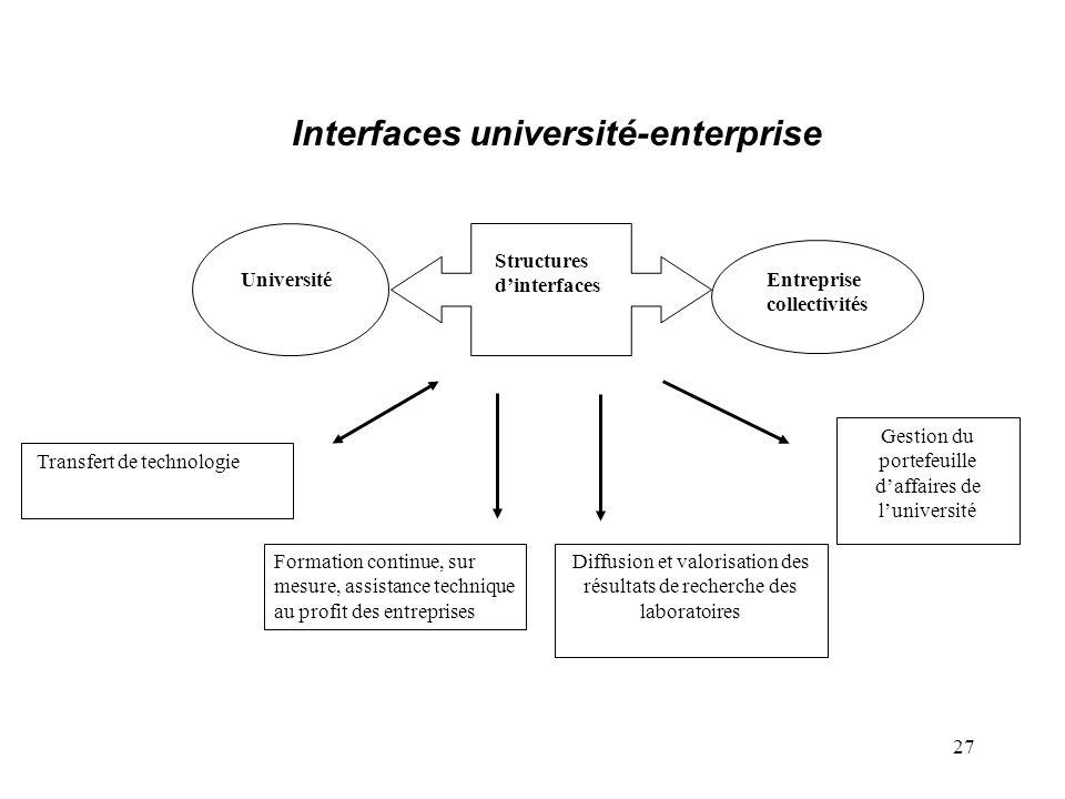 27 UniversitéEntreprise collectivités Structures d'interfaces Diffusion et valorisation des résultats de recherche des laboratoires Gestion du portefe