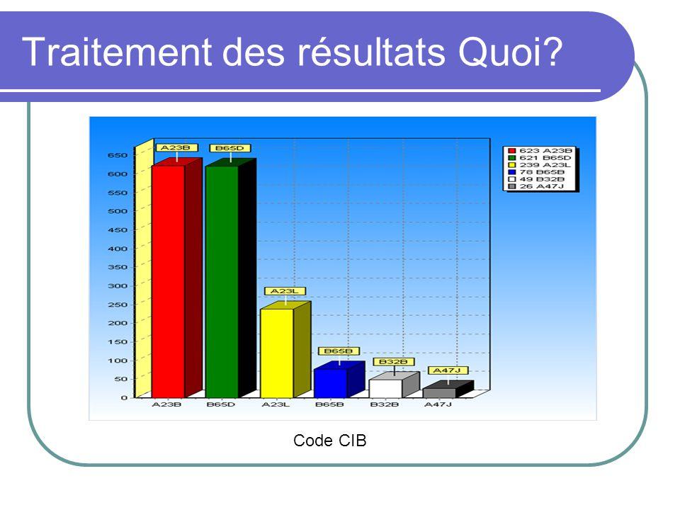 Traitement des résultats Quoi? Code CIB