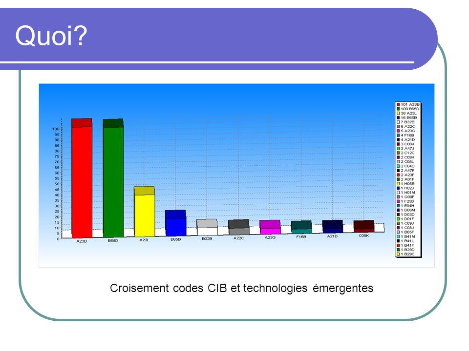 Quoi? Croisement codes CIB et technologies émergentes