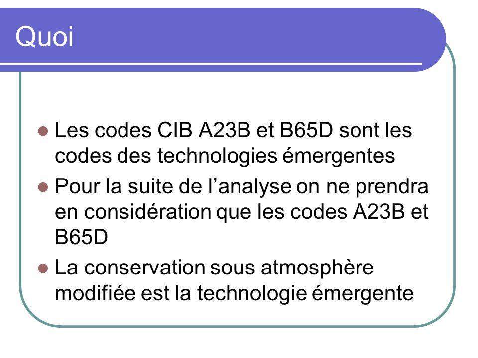 Quoi Les codes CIB A23B et B65D sont les codes des technologies émergentes Pour la suite de l'analyse on ne prendra en considération que les codes A23B et B65D La conservation sous atmosphère modifiée est la technologie émergente