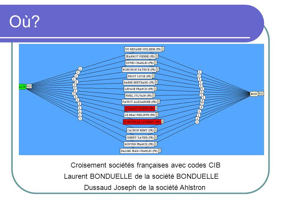 Où? Croisement sociétés françaises avec codes CIB Laurent BONDUELLE de la société BONDUELLE Dussaud Joseph de la société Ahlstron