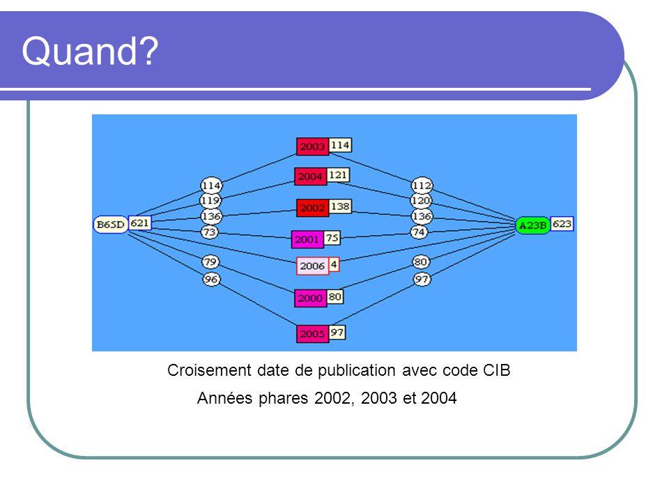 Quand? Croisement date de publication avec code CIB Années phares 2002, 2003 et 2004