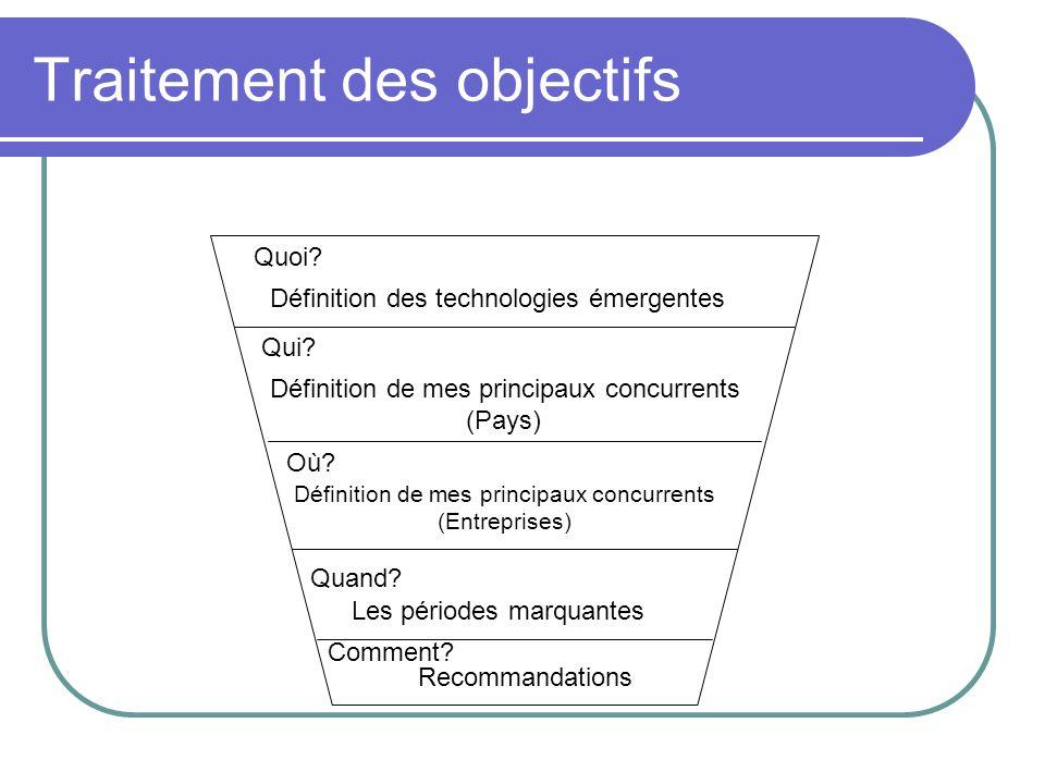 Traitement des objectifs Quoi? Définition des technologies émergentes Qui? Définition de mes principaux concurrents (Pays) Où? Définition de mes princ