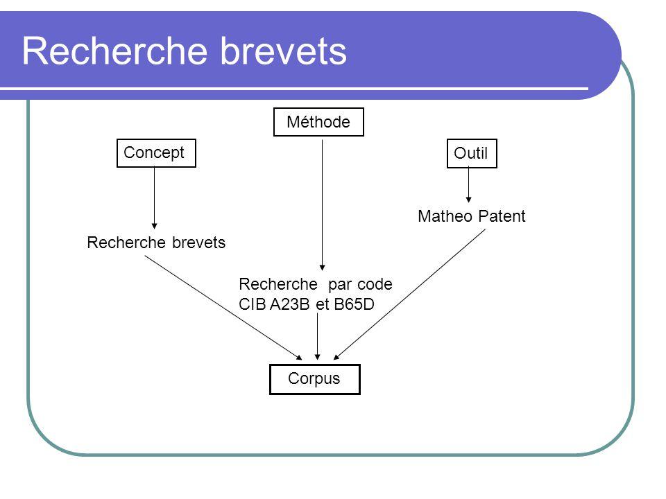 Recherche brevets Concept Méthode Outil Recherche brevets Recherche par code CIB A23B et B65D Matheo Patent Corpus