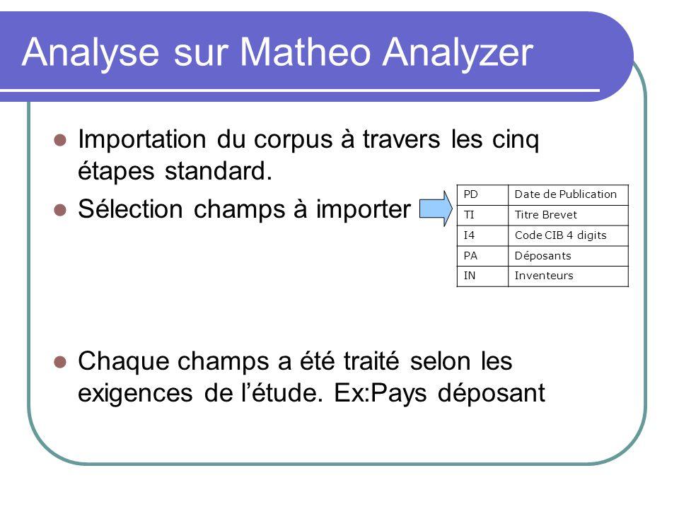 Analyse sur Matheo Analyzer Importation du corpus à travers les cinq étapes standard. Sélection champs à importer Chaque champs a été traité selon les