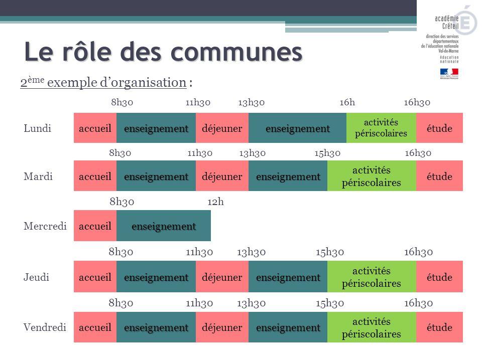 2 ème exemple d'organisation : 8h3011h3013h3016h Le rôle des communes 16h30 Lundiaccueilenseignementdéjeunerenseignement activités périscolaires étude