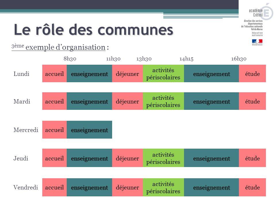 3ème exemple d'organisation : 8h3011h3013h3014h15 Le rôle des communes 16h30 Lundiaccueilenseignementdéjeuner activités périscolairesenseignementétude